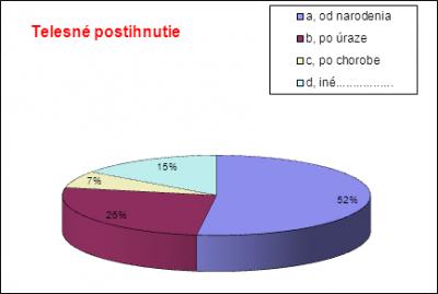 Obr. 1 Charakteristika respondentov sledovaného súboru