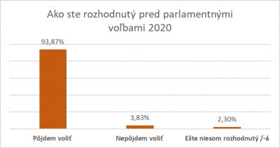 Ako ste rozhodnutý pred parlamentnými voľbami 2020