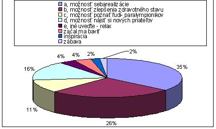Obr. 3 Motívy k výberu športovej činnosti respondentov