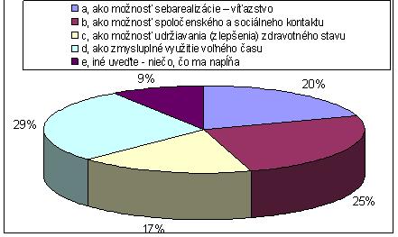 Obr. 4 Vnímanie funkcií športovej činnosti respondentmi