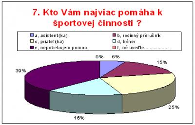 Obr. 5 Subjekty podporujúce aktivitu v športe