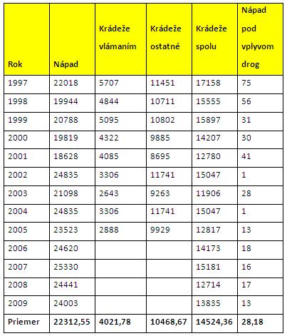 Tabuľka 1 Nápad trestnej činnosti v rokoch
