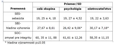 Tabuľka 1. Priemerné hodnoty premenných v jednotlivých skupinách študentov