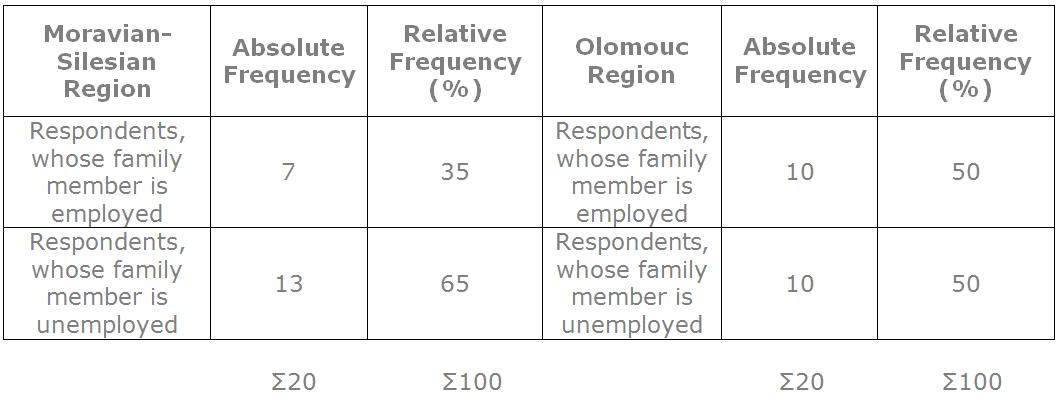 Chart 1: Employment of Family Members in Moravian-Silesian and Olomouc Regions