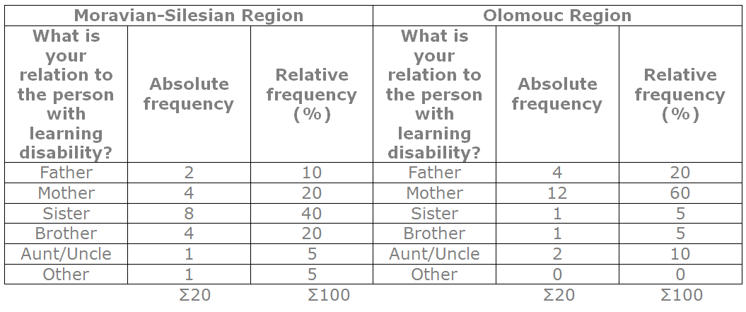 Chart 2 Specific type of respondent (family relationship view)