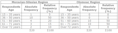Chart 3: Respondents'  Age