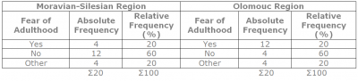 Chart 4: Have you ever had the feeling that you are afraid of adulthood of your relative with mental disability?