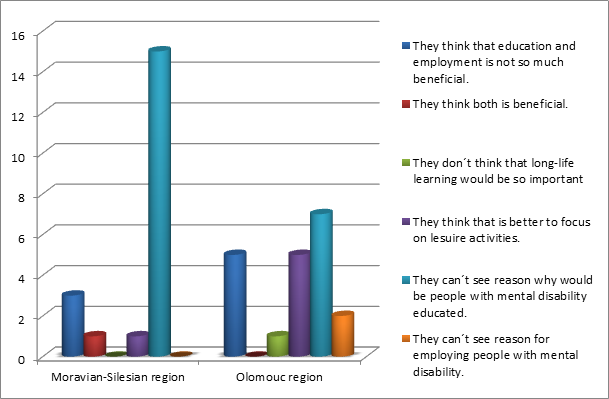 Diagram related to chart 5 Attitudes to lifelong education and employment of persons with learning disability