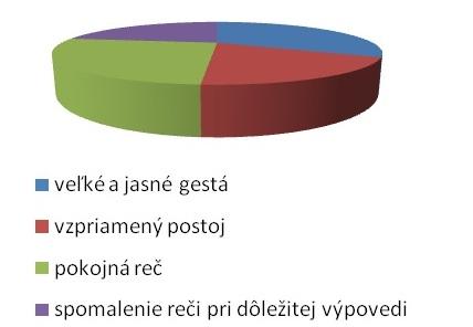 Graf č. 1: Najčastejšie používané neverbálne prejavy u sociálneho pracovníka
