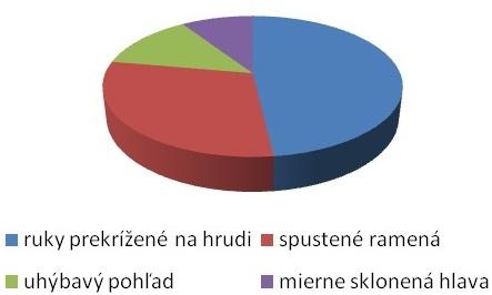 Graf č. 2: Najčastejšie používané neverbálne prejavy u klienta