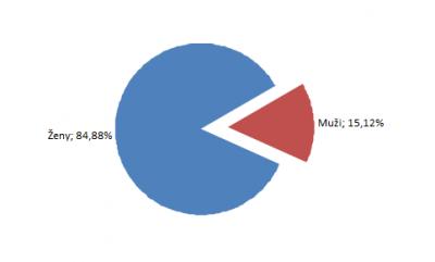 Graf 1: Pohlavie respondentov