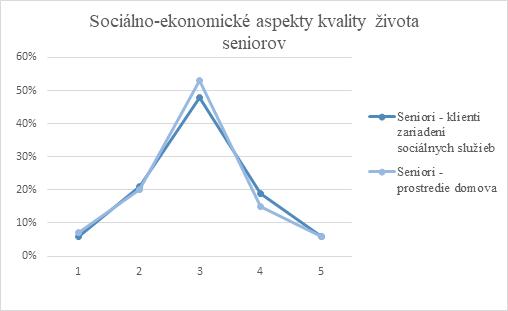 Graf 1 Sociálno-ekonomické aspekty kvality života seniorov – komparácia na základe statusu klienta zariadenia sociálnych služieb