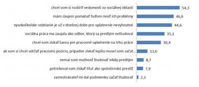 Graf 2: Dôvod pre štúdium v odbore sociálna práca