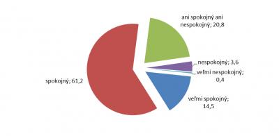 Graf 3: Vyjadrenie spokojnosti s absolvovaným štúdiom v odbore sociálna práca