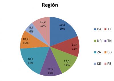 Graf 3 Zloženie výskumnej vzorky z hľadiska regiónu, v ktorom týrané ženy aktuálne žijú