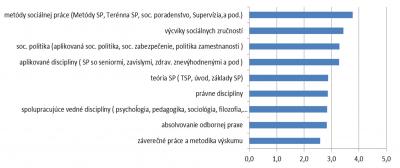Graf 5: Preferovanie niektorého z modulov v obsahu štúdia v odbore sociálna práca