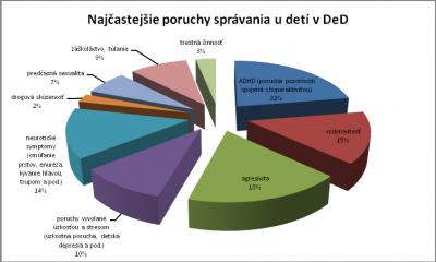 Obr.1: Najčastejšie poruchy správania u detí v detskom domove (Zdroj: Kollárová, Hučík, 2010)