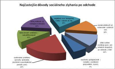 Obr. 3: Najčastejšie dôvody sociálneho zlyhania mladých dospelých po odchode z DeD (Zdroj: Kollárová, Hučík, 2010)