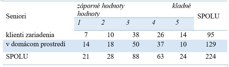 Tabuľka 1 Sociálno-ekonomické aspekty kvality života seniorov (observed)