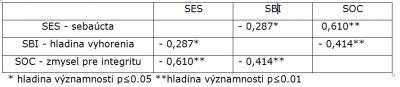 Tabuľka 2. Hodnoty korelačného koeficientu (Pearson correlation coefficient)