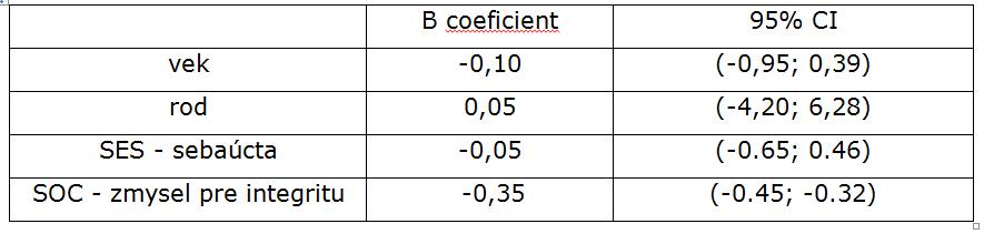 Tabuľka 3. Lineárny regresný model - prediktory syndrómu vyhorenia