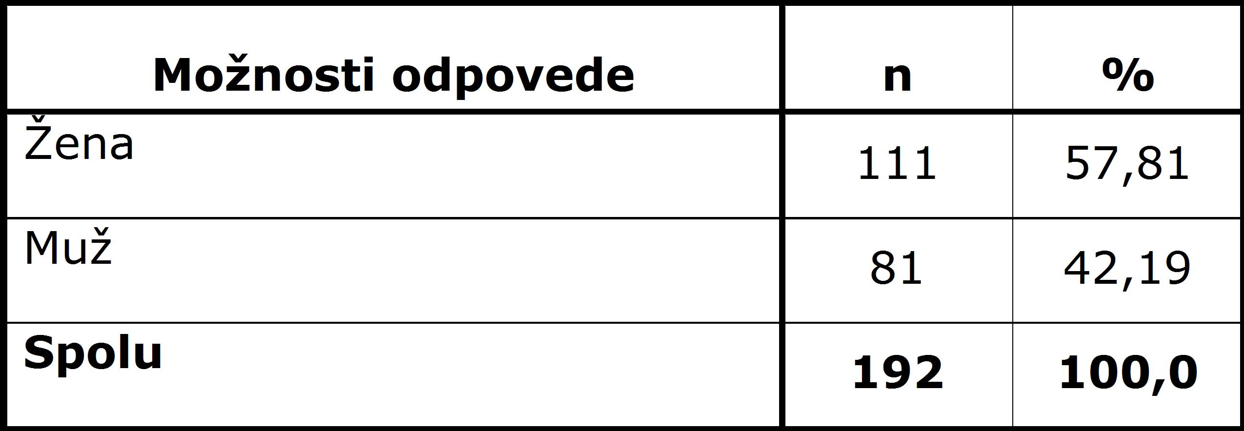 Tab. 1 Prehľad respondentov podľa pohlavia