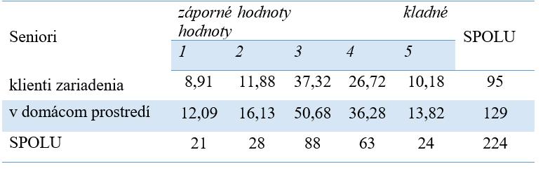 Tabuľka 2 Sociálno-ekonomické aspekty kvality života seniorov (expected)